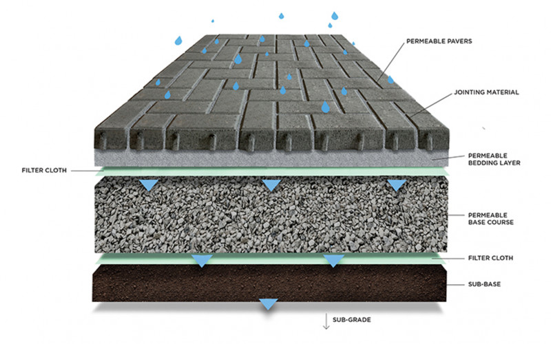 EcoPave™ Permeable Paving Benefits