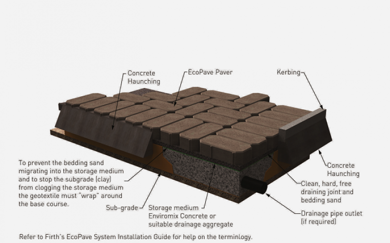 EcoPave® Permeable Paving Benefits